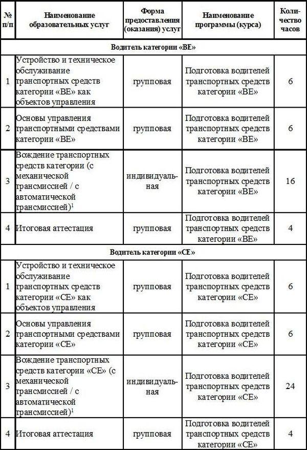 Категории ВЕ, СЕ